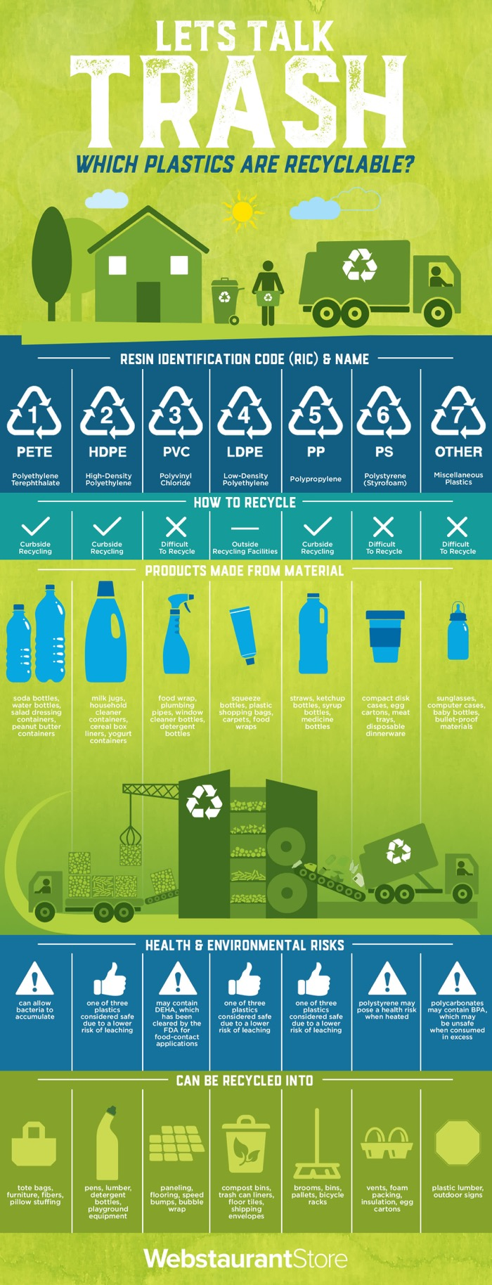 Fibrex Group - Let's Talk Trash Infographic